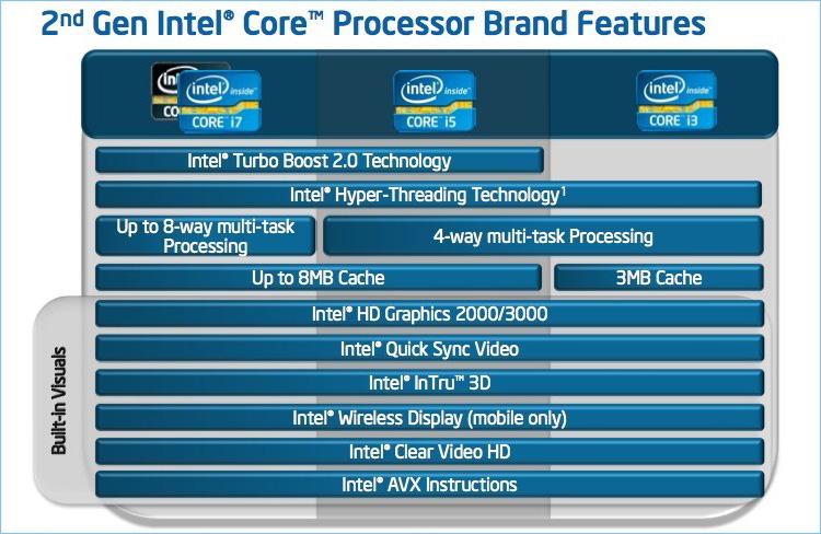 Ключевые особенности новых процессоров